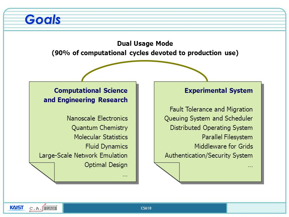 CS610 Goals Computational Science and Engineering Research Nanoscale Electronics Quantum Chemistry Molecular Statistics Fluid Dynamics Large-Scale Net