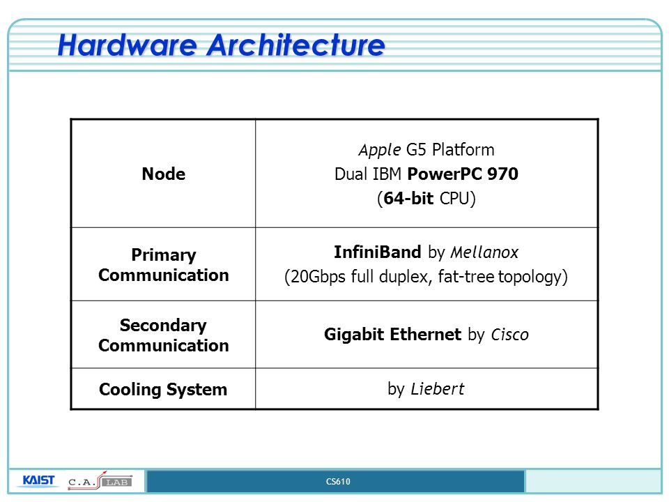 CS610 Hardware Architecture Node Apple G5 Platform Dual IBM PowerPC 970 (64-bit CPU) Primary Communication InfiniBand by Mellanox (20Gbps full duplex, fat-tree topology) Secondary Communication Gigabit Ethernet by Cisco Cooling Systemby Liebert