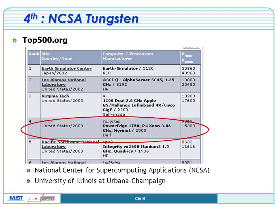 CS610 4 th : NCSA Tungsten Top500.org National Center for Supercomputing Applications (NCSA) University of Illinois at Urbana-Champaign