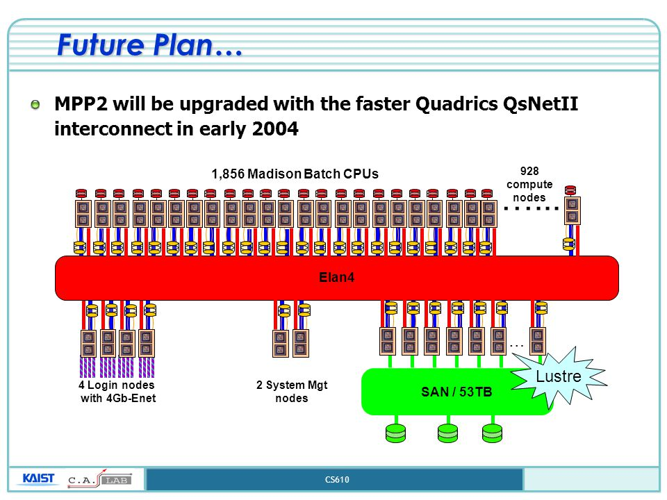 CS610 Future Plan… MPP2 will be upgraded with the faster Quadrics QsNetII interconnect in early 2004 1,856 Madison Batch CPUs Elan4 4 Login nodes with 4Gb-Enet 2 System Mgt nodes …...