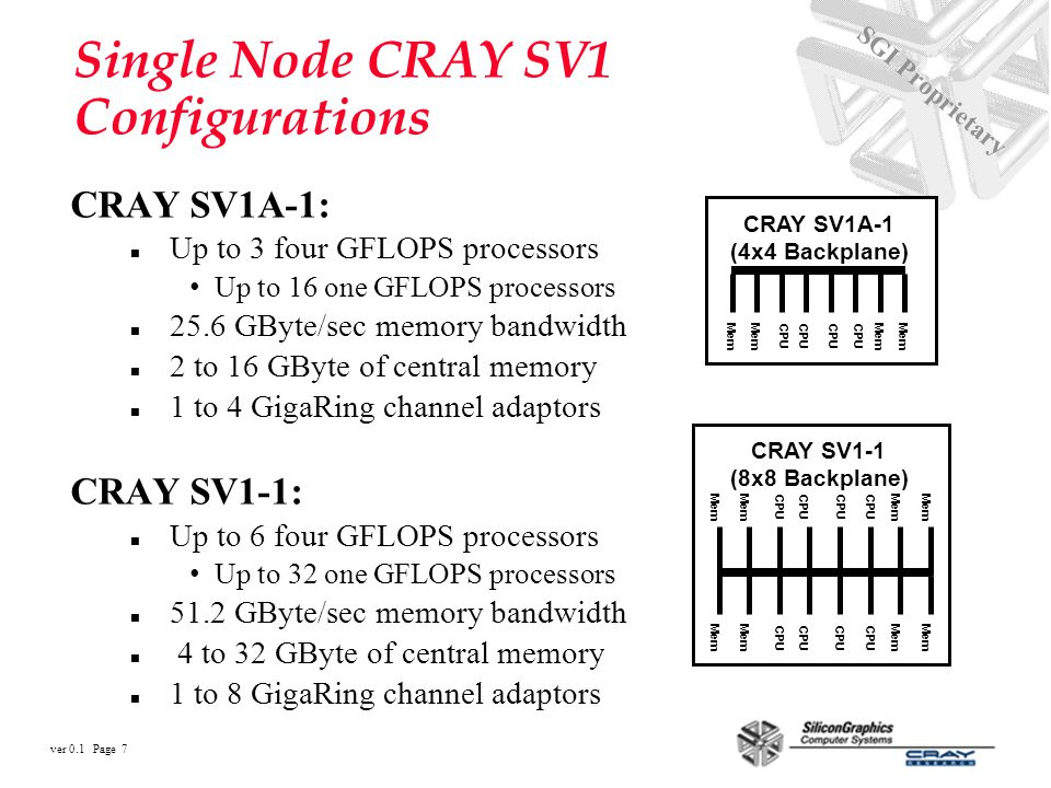 ver 0.1 Page 18 SGI Proprietary SV1 Product Summary 4 GFLOPS processors n Customers can select either 2 or 8 pipe operation n Mixed processor sizes allow customers to optimize their code performance Highly competitive price/performance n Low cost design and low power CMOS and DRAM n Low life-cycle costs in power, cooling and maintenance Up to 1 TFLOP peak and 1TByte memory capacity n Excellent for throughput needs n Peak capability is 20 times the powerful CRAY T932 n Memory size is up to 125 times the largest CRAY T90 Proven UNICOS Operating System n Runs UNICOS applications Proves Silicon Graphics commitment from to the Very High End Supercomputing
