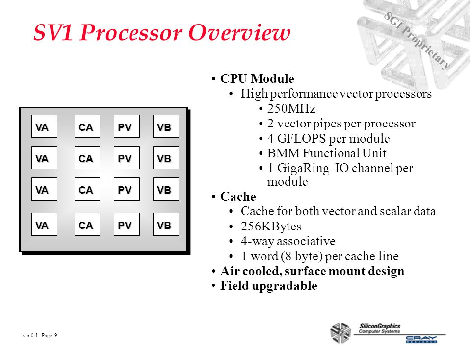 ver 0.1 Page 9 SGI Proprietary CPU Module High performance vector processors 250MHz 2 vector pipes per processor 4 GFLOPS per module BMM Functional Unit 1 GigaRing IO channel per module Cache Cache for both vector and scalar data 256KBytes 4-way associative 1 word (8 byte) per cache line Air cooled, surface mount design Field upgradable CA CA CA CA PV PV PV PV VB VB VB VB VA VA VA VA SV1 Processor Overview