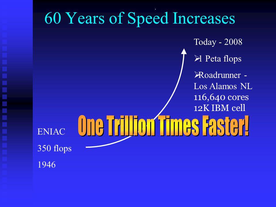 . 60 Years of Speed Increases ENIAC 350 flops 1946 Today - 2008  1 Peta flops  Roadrunner - Los Alamos NL 116,640 cores 12K IBM cell