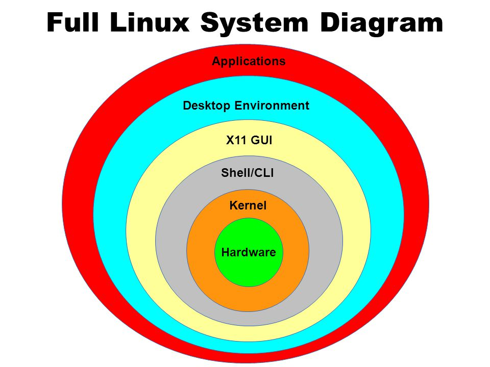 Full Linux System Diagram Hardware Kernel Shell/CLI X11 GUI Desktop Environment Applications