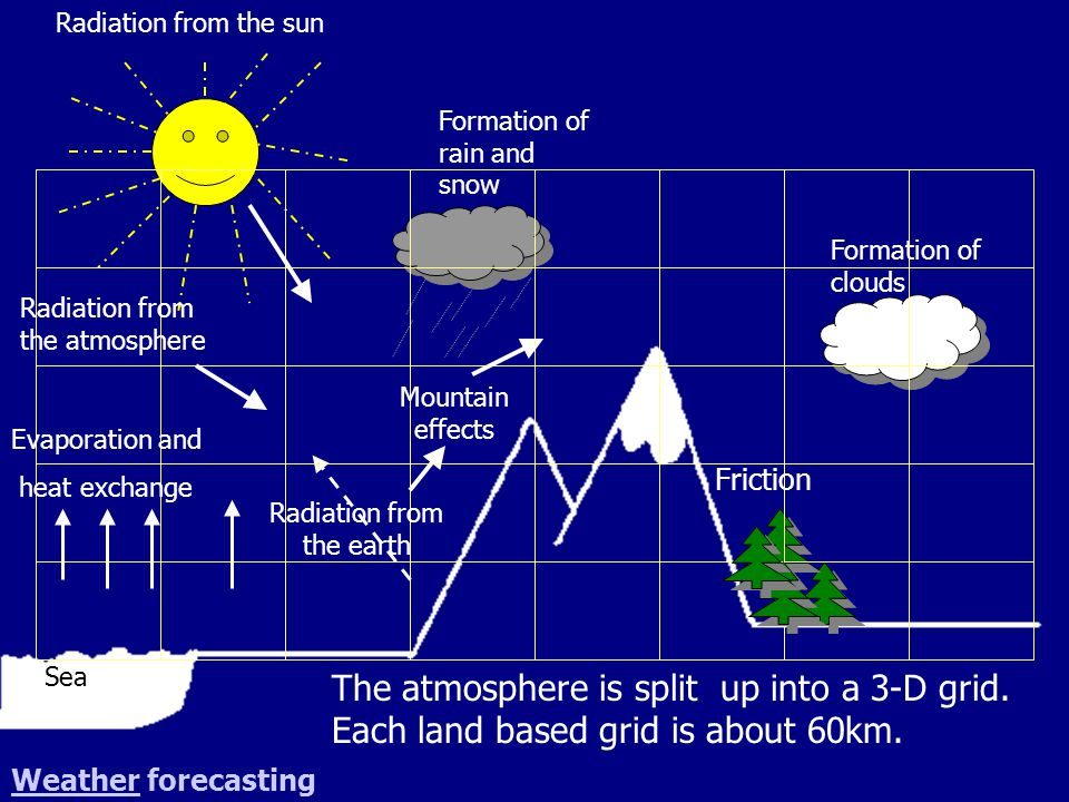 Mountain effects Formation of clouds Formation of rain and snow Friction Radiation from the earth Radiation from the atmosphere Radiation from the sun Evaporation and heat exchange The atmosphere is split up into a 3-D grid.