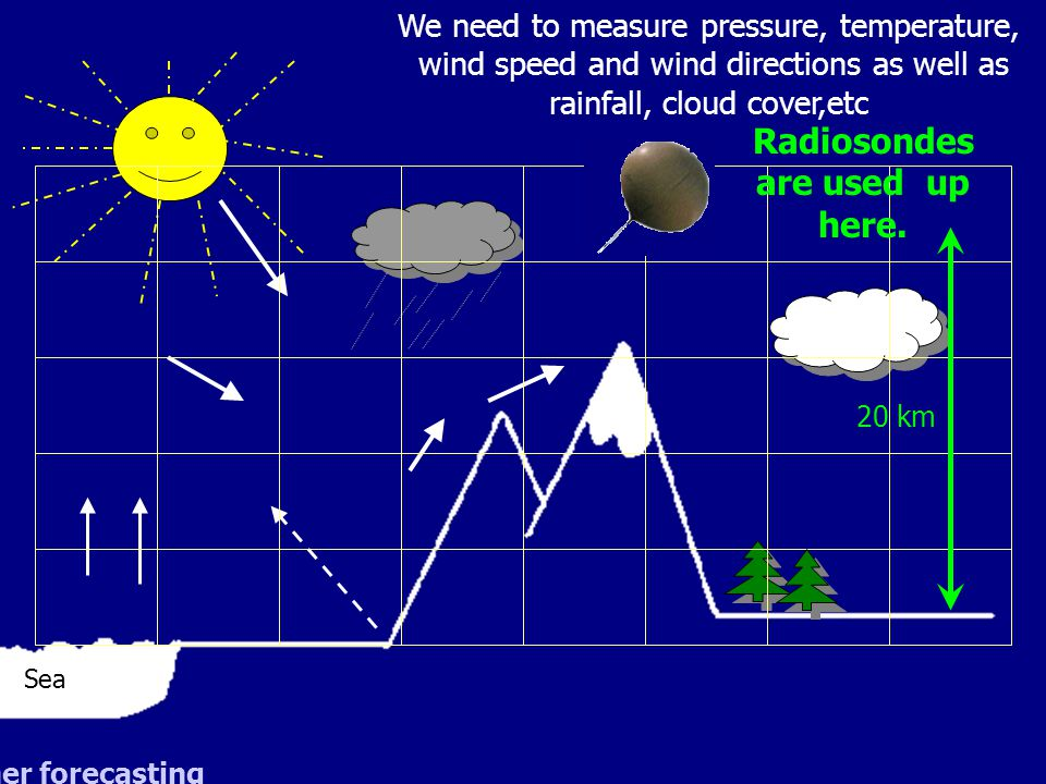 We need to measure pressure, temperature, wind speed and wind directions as well as rainfall, cloud cover,etc Radiosondes are used up here. 20 km Sea