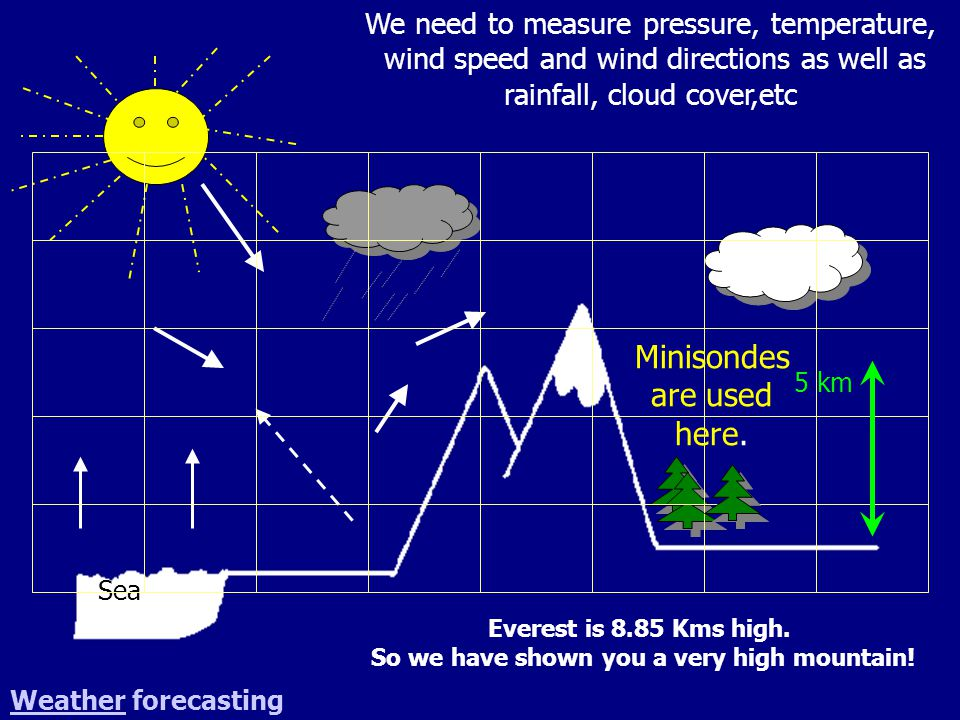 Sea We need to measure pressure, temperature, wind speed and wind directions as well as rainfall, cloud cover,etc Minisondes are used here. 5 km Evere