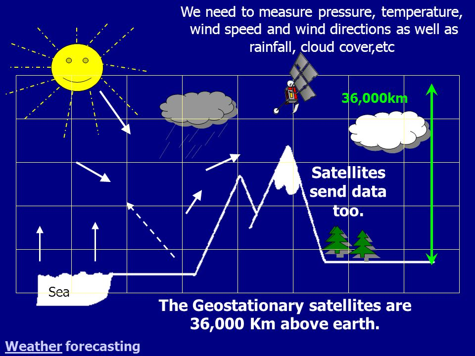 Sea We need to measure pressure, temperature, wind speed and wind directions as well as rainfall, cloud cover,etc Satellites send data too. 36,000km W