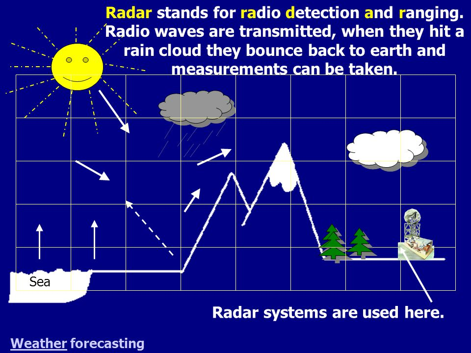 Sea WeatherWeather forecasting Radar systems are used here. Radar stands for radio detection and ranging. Radio waves are transmitted, when they hit a