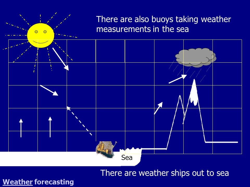 Sea WeatherWeather forecasting There are weather ships out to sea There are also buoys taking weather measurements in the sea