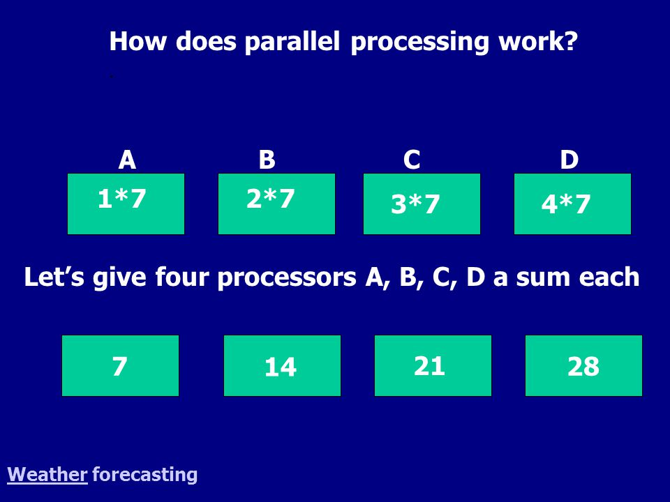 WeatherWeather forecasting How does parallel processing work?. 287 14 21 1*7 A 2*7 B 4*7 3*7 CD Let's give four processors A, B, C, D a sum each