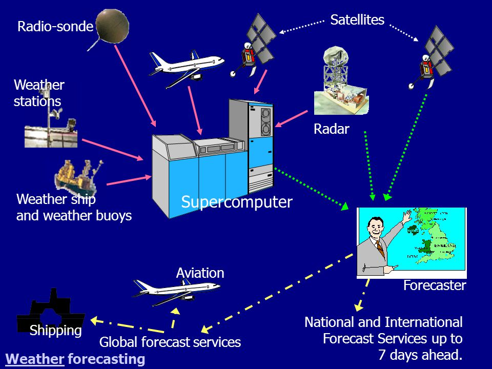 Forecaster Supercomputer Global forecast services Aviation Shipping National and International Forecast Services up to 7 days ahead. Radio-sonde Weath