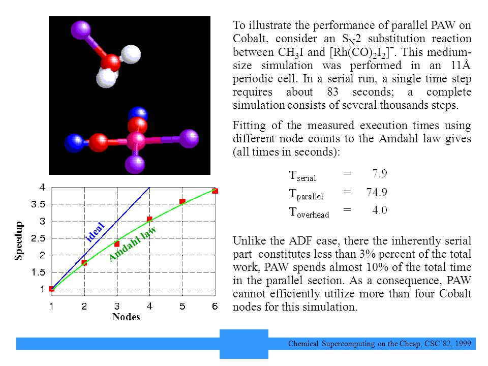 13 Chemical Supercomputing on the Cheap, CSC'82, 1999 To illustrate the performance of parallel PAW on Cobalt, consider an S N 2 substitution reaction between CH 3 I and [Rh(CO) 2 I 2 ] -.