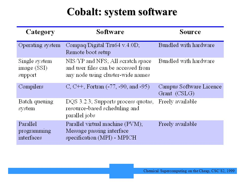 6 Chemical Supercomputing on the Cheap, CSC'82, 1999 Cobalt: system software