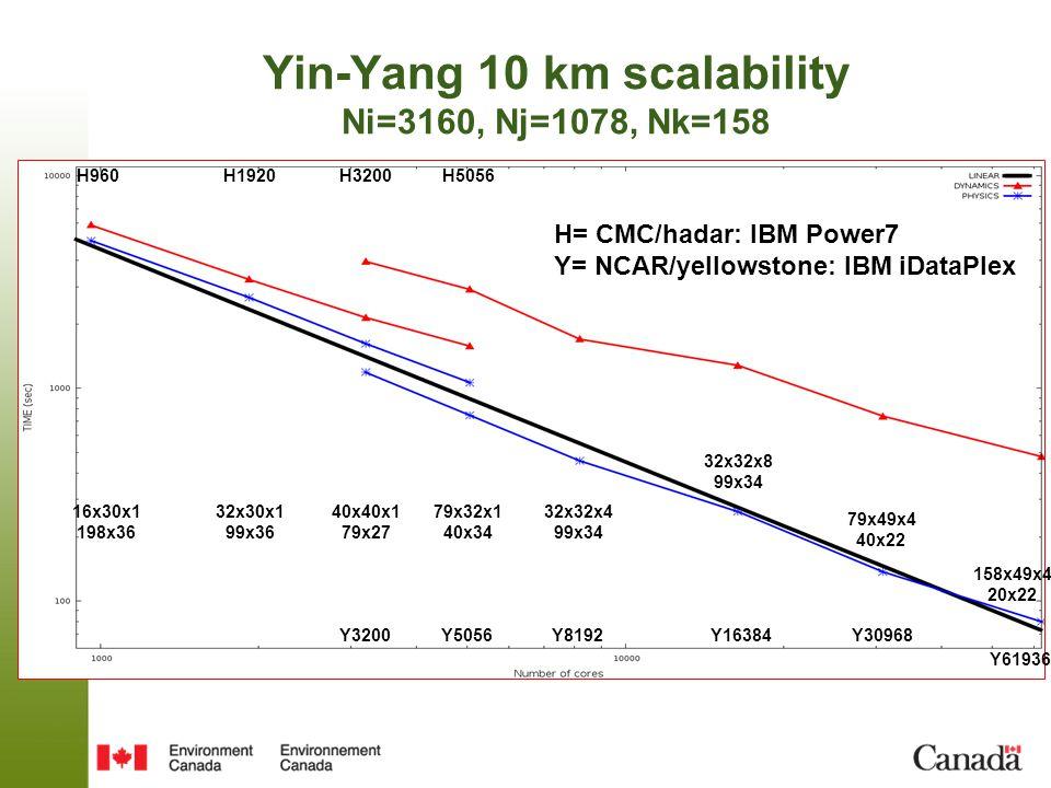 H960H3200H5056H1920 Y3200Y8192Y16384Y30968 Y5056 H= CMC/hadar: IBM Power7 Y= NCAR/yellowstone: IBM iDataPlex 16x30x1 198x36 79x32x1 40x34 79x49x4 40x22 32x32x8 99x34 32x32x4 99x34 32x30x1 99x36 40x40x1 79x27 Yin-Yang 10 km scalability Ni=3160, Nj=1078, Nk=158 Y61936 158x49x4 20x22