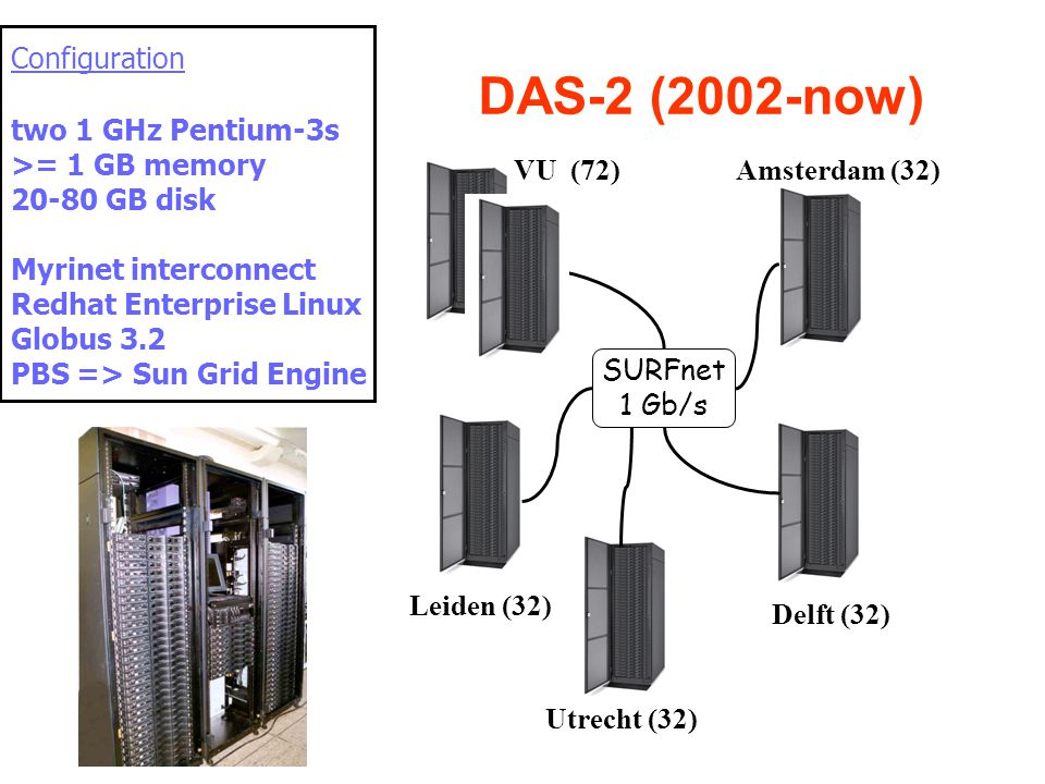 DAS-2 (2002-now) VU (72)Amsterdam (32) Leiden (32) Delft (32) SURFnet 1 Gb/s Utrecht (32) Configuration two 1 GHz Pentium-3s >= 1 GB memory 20-80 GB disk Myrinet interconnect Redhat Enterprise Linux Globus 3.2 PBS => Sun Grid Engine