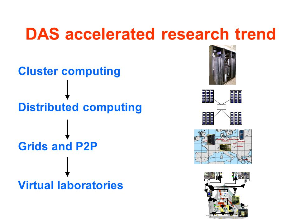DAS accelerated research trend Cluster computing Distributed computing Grids and P2P Virtual laboratories