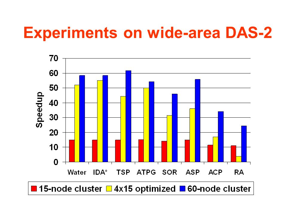 Experiments on wide-area DAS-2