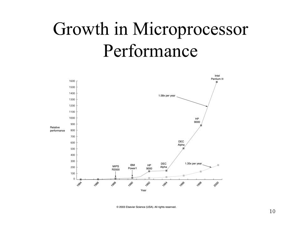10 Growth in Microprocessor Performance