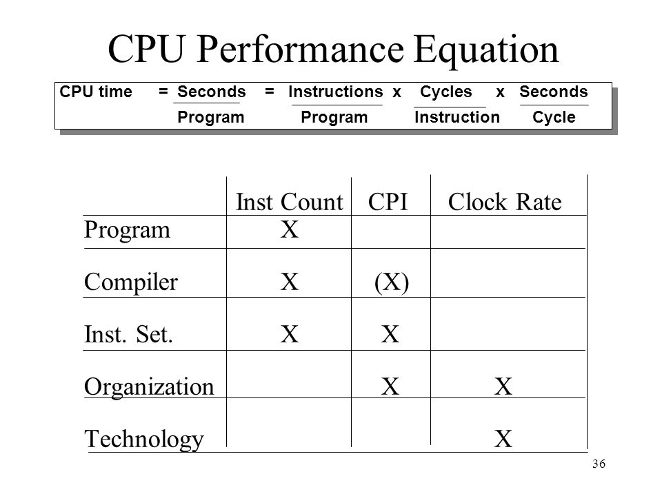36 CPU Performance Equation CPU time= Seconds = Instructions x Cycles x Seconds Program Program Instruction Cycle CPU time= Seconds = Instructions x Cycles x Seconds Program Program Instruction Cycle Inst Count CPIClock Rate Program X Compiler X (X) Inst.