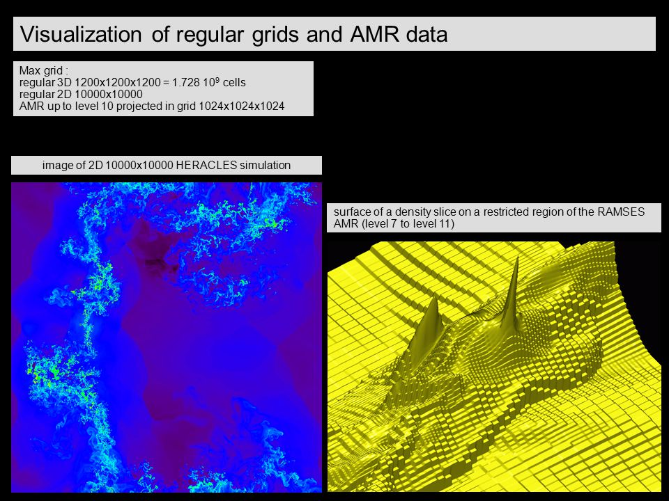 Visualization of regular grids and AMR data Max grid : regular 3D 1200x1200x1200 = 1.728 10 9 cells regular 2D 10000x10000 AMR up to level 10 projecte