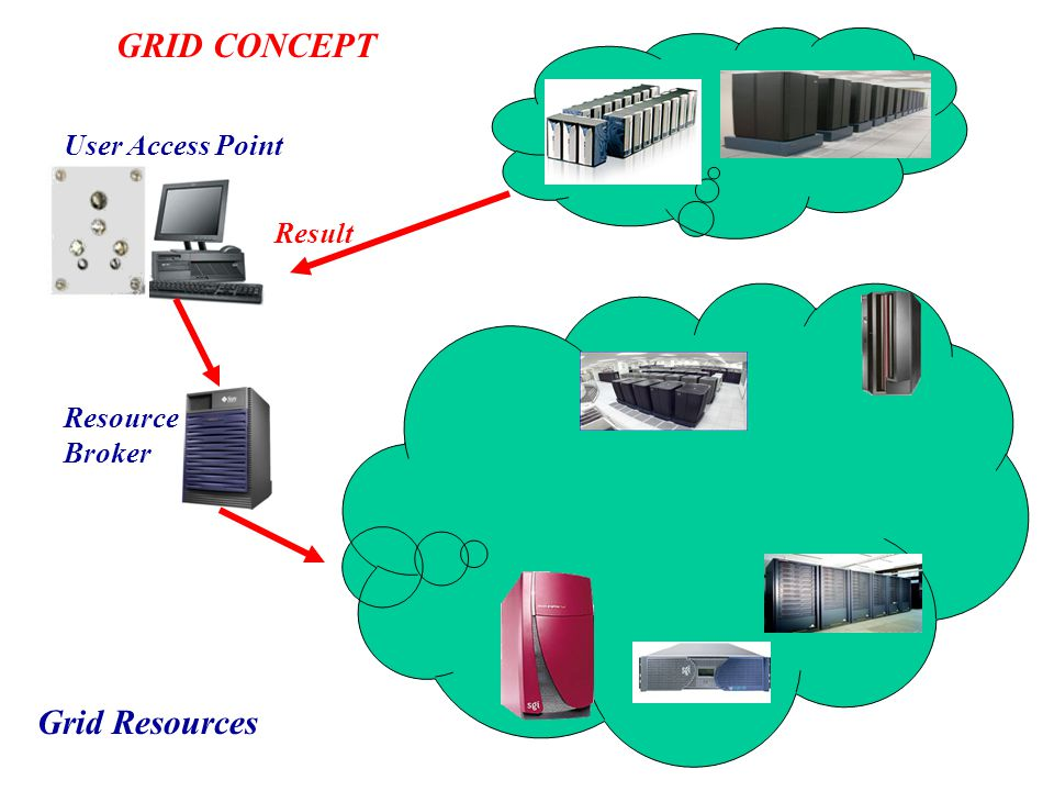 User Access Point Resource Broker Grid Resources Result GRID CONCEPT