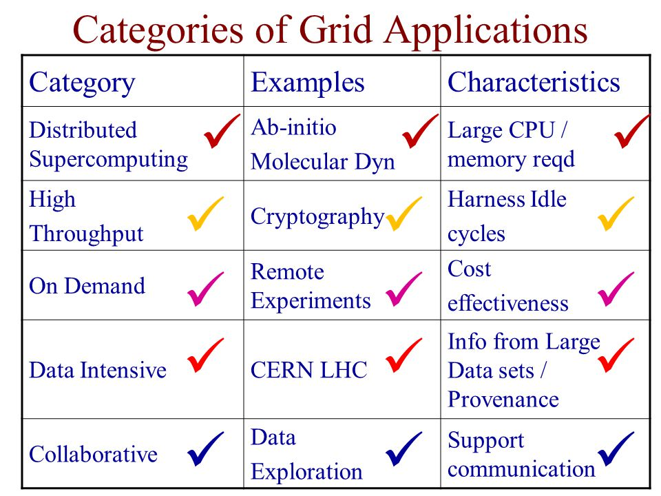 Categories of Grid Applications CategoryExamplesCharacteristics Distributed Supercomputing Ab-initio Molecular Dyn Large CPU / memory reqd High Throug