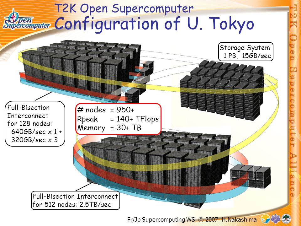 Fr/Jp Supercomputing WS © 2007 H.Nakashima T2K Open Supercomputer Configuration of U.