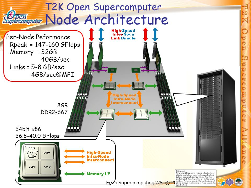 Fr/Jp Supercomputing WS © 2007 H.Nakashima T2K Open Supercomputer Node Architecture 64bit x86 36.8-40.0 GFlops 8GB DDR2-667 Per-Node Peformance Rpeak = 147-160 GFlops Memory =32GB 40GB/sec Links =5-8 GB/sec 4GB/sec@MPI