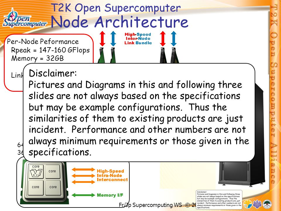 Fr/Jp Supercomputing WS © 2007 H.Nakashima T2K Open Supercomputer Node Architecture 64bit x86 36.8-40.0 GFlops 8GB DDR2-667 Per-Node Peformance Rpeak = 147-160 GFlops Memory =32GB 40GB/sec Links =5-8 GB/sec 4GB/sec@MPI Disclaimer: Pictures and Diagrams in this and following three slides are not always based on the specifications but may be example configurations.
