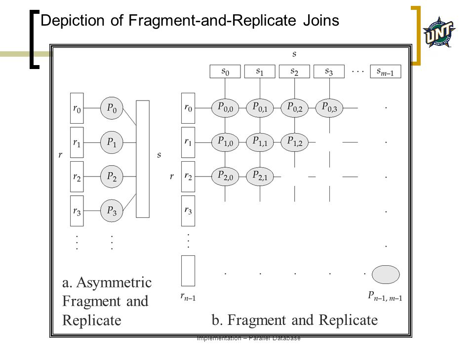04/25/2005Yan Huang - CSCI5330 Database Implementation – Parallel Database Depiction of Fragment-and-Replicate Joins a. Asymmetric Fragment and Replic