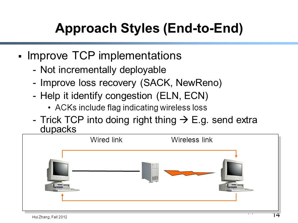 Hui Zhang, Fall 2012 14 Approach Styles (End-to-End)  Improve TCP implementations -Not incrementally deployable -Improve loss recovery (SACK, NewReno) -Help it identify congestion (ELN, ECN) ACKs include flag indicating wireless loss -Trick TCP into doing right thing  E.g.