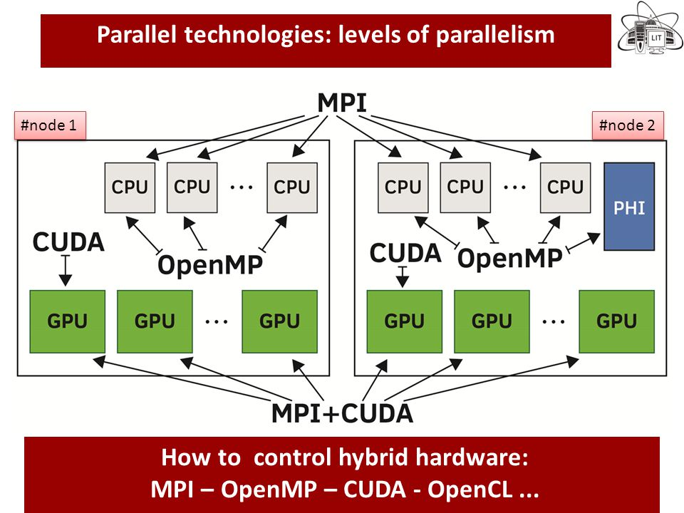 Parallel technologies: levels of parallelism In the last decade novel computational technologies and facilities becomes available: MP-CUDA-Accelerators ...