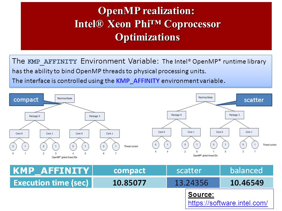 OpenMP realization: Intel® Xeon Phi™ Coprocessor Intel® Xeon Phi™ Coprocessor Optimizations Optimizations The KMP_AFFINITY Environment Variable: The Intel® OpenMP* runtime library has the ability to bind OpenMP threads to physical processing units.