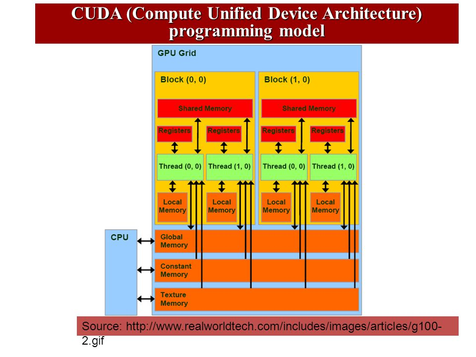 Source: http://www.realworldtech.com/includes/images/articles/g100- 2.gif CUDA (Compute Unified Device Architecture) programming model