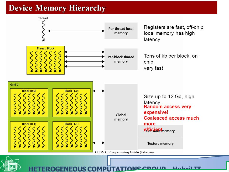 Device Memory Hierarchy Registers are fast, off-chip local memory has high latency Tens of kb per block, on- chip, very fast Size up to 12 Gb, high latency Random access very expensive.