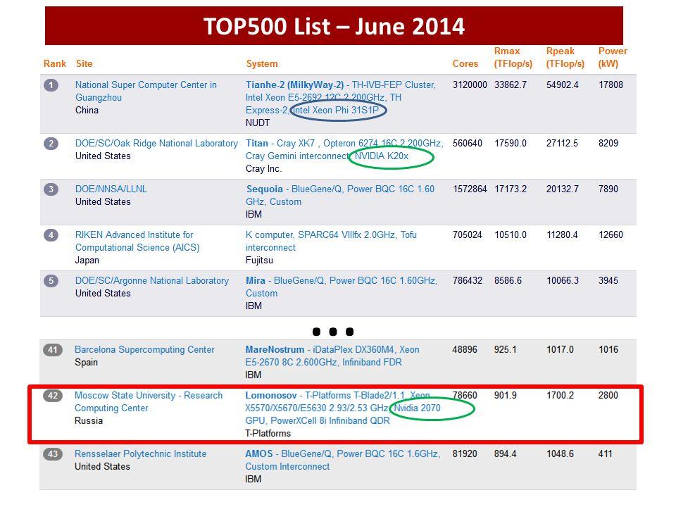 … TOP500 List – June 2014