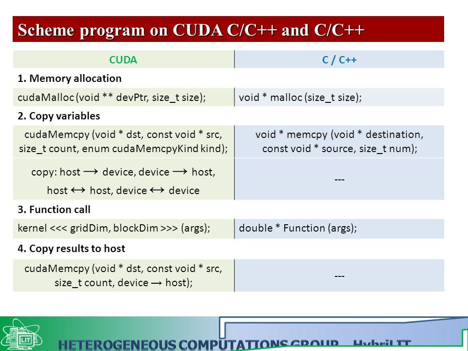 Scheme program on CUDA C/C++ and C/C++ CUDAC / C++ 1.