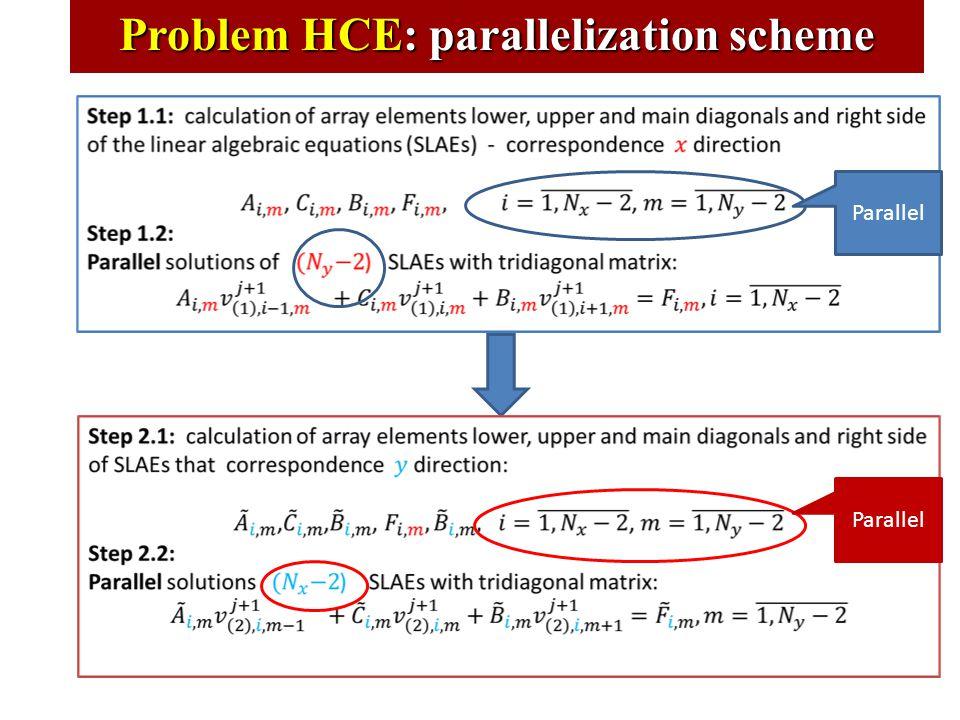 Problem HCE: parallelization scheme Parallel