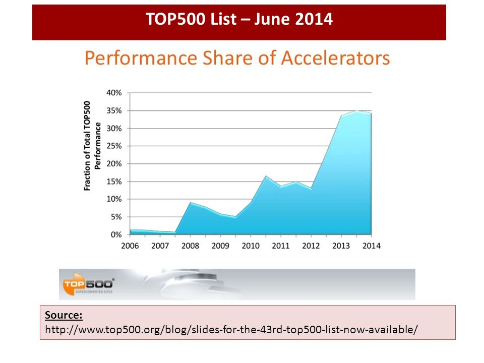 Source: http://www.top500.org/blog/slides-for-the-43rd-top500-list-now-available/ TOP500 List – June 2014