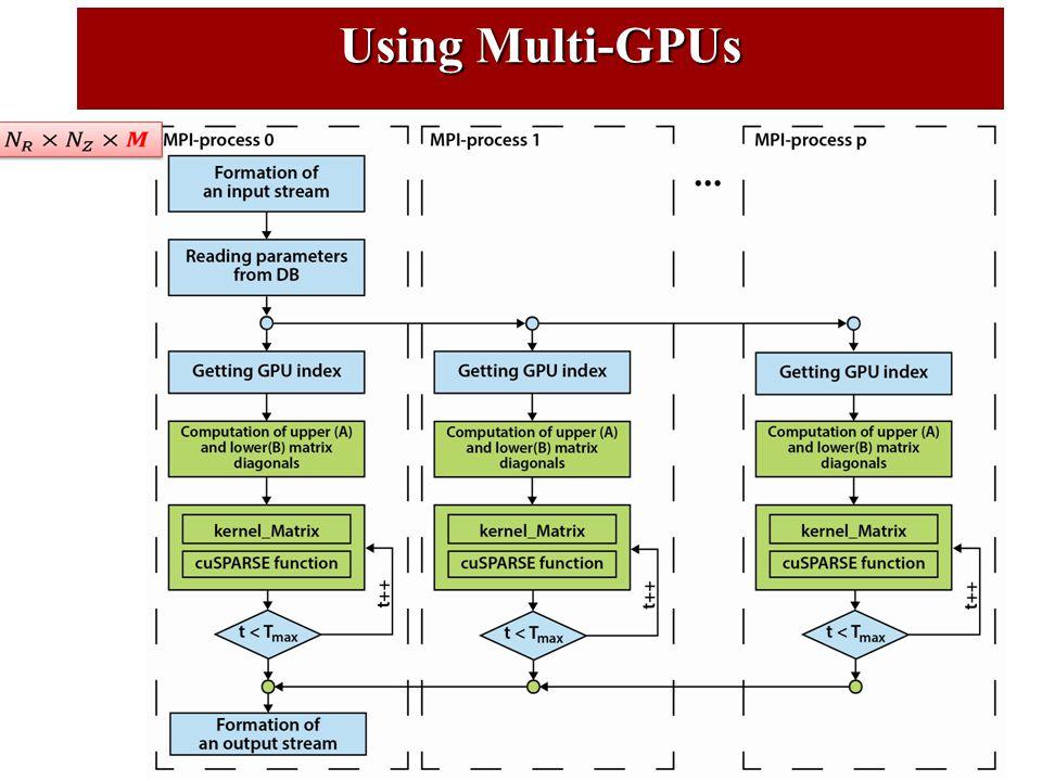 Using Multi-GPUs
