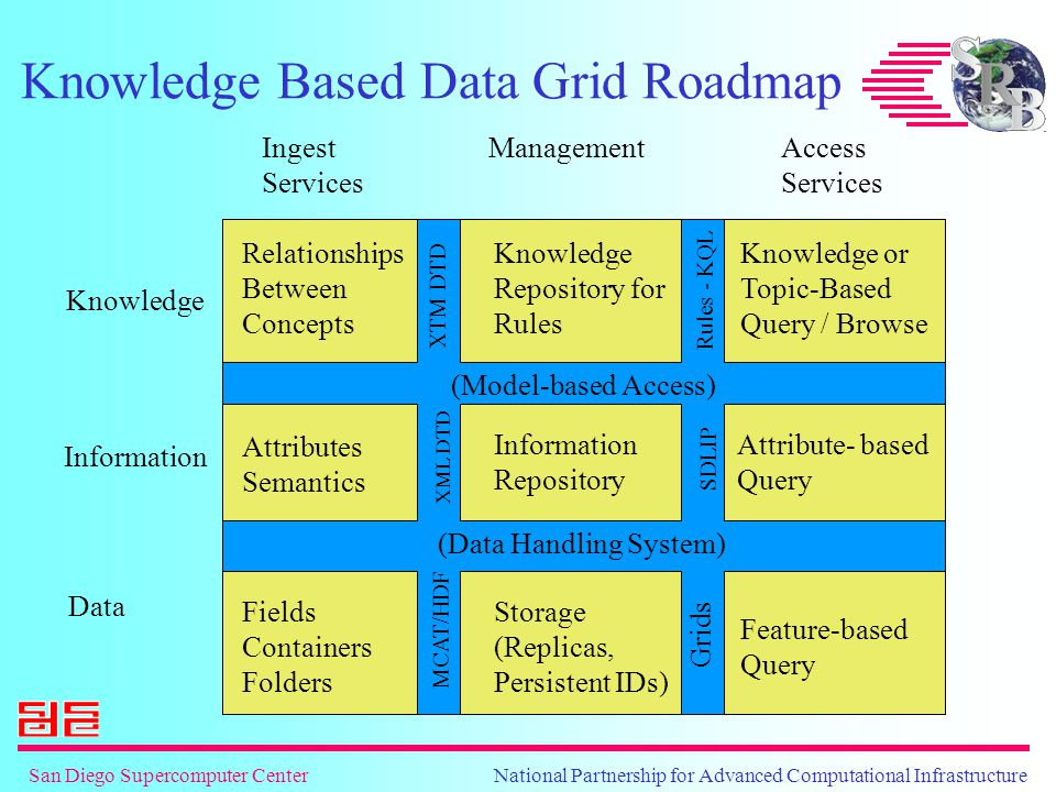 San Diego Supercomputer Center National Partnership for Advanced Computational Infrastructure Knowledge Based Data Grid Roadmap Attributes Semantics Knowledge Information Data Ingest Services ManagementAccess Services (Model-based Access) (Data Handling System) MCAT/HDF Grids XML DTD SDLIP XTM DTD Rules - KQL Information Repository Attribute- based Query Feature-based Query Knowledge or Topic-Based Query / Browse Knowledge Repository for Rules Relationships Between Concepts Fields Containers Folders Storage (Replicas, Persistent IDs)