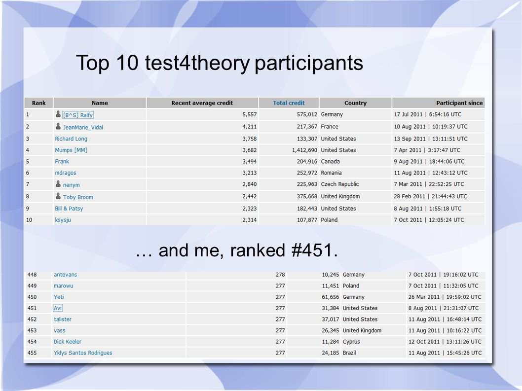 Top 10 test4theory participants … and me, ranked #451.