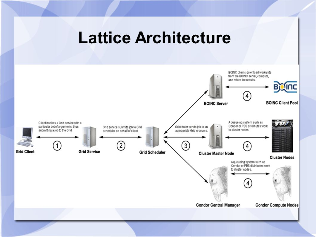 Lattice Architecture