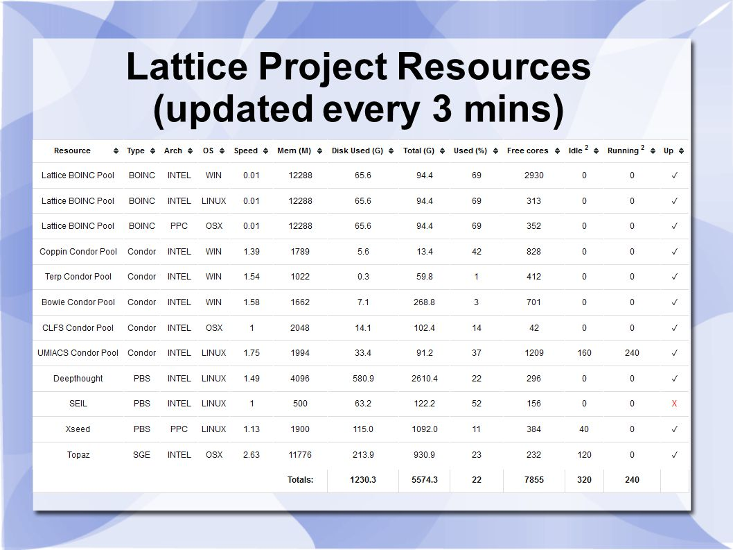 Lattice Project Resources (updated every 3 mins)