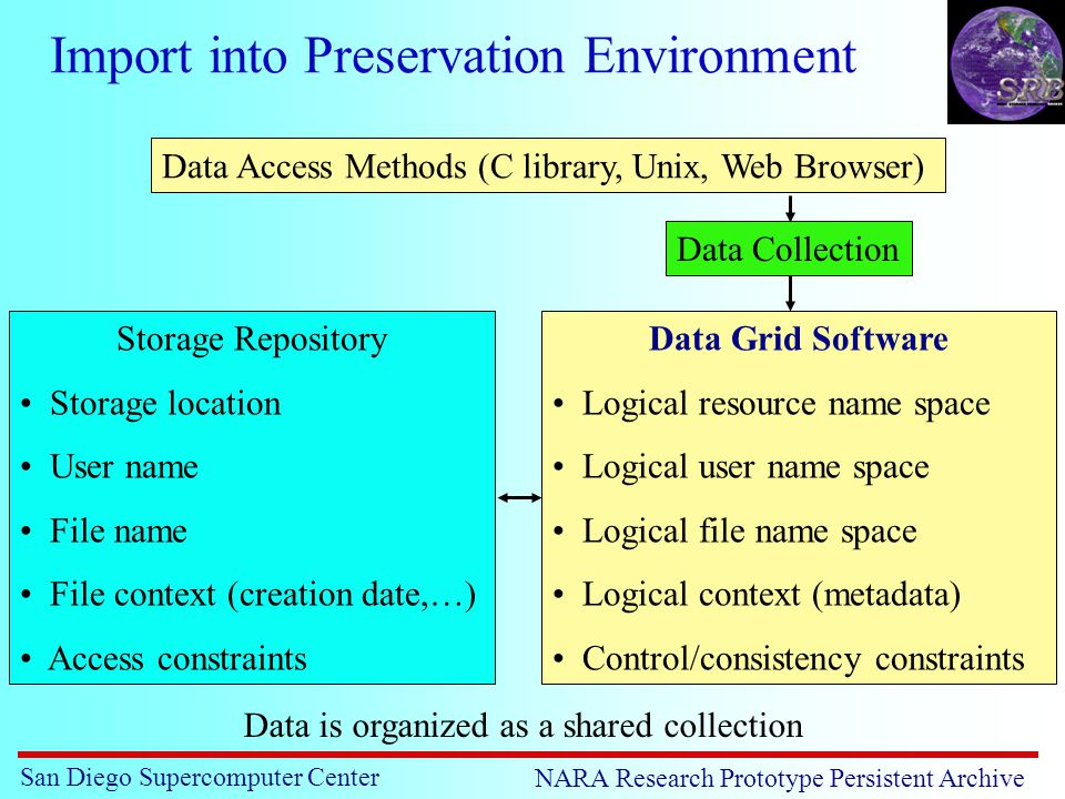 San Diego Supercomputer Center NARA Research Prototype Persistent Archive Import into Preservation Environment Storage Repository Storage location User name File name File context (creation date,…) Access constraints Data Grid Software Logical resource name space Logical user name space Logical file name space Logical context (metadata) Control/consistency constraints Data Collection Data Access Methods (C library, Unix, Web Browser) Data is organized as a shared collection
