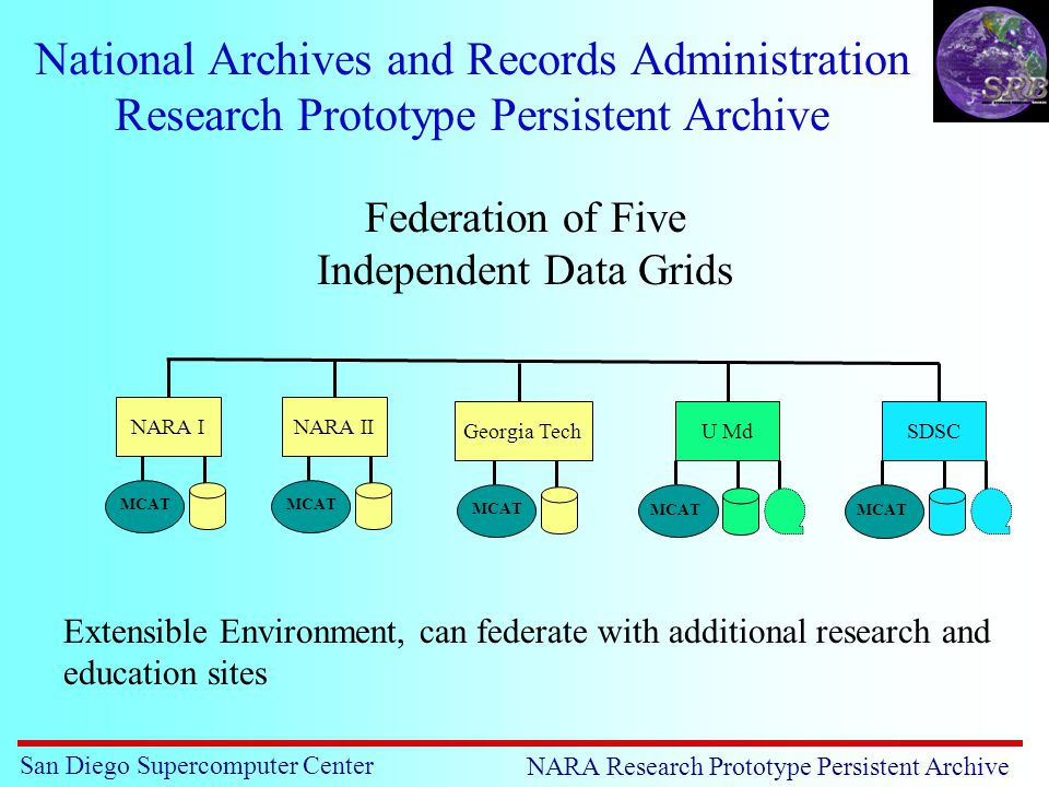 San Diego Supercomputer Center NARA Research Prototype Persistent Archive National Archives and Records Administration Research Prototype Persistent Archive U MdSDSC MCAT Georgia Tech MCAT Federation of Five Independent Data Grids NARA II MCAT NARA I MCAT Extensible Environment, can federate with additional research and education sites