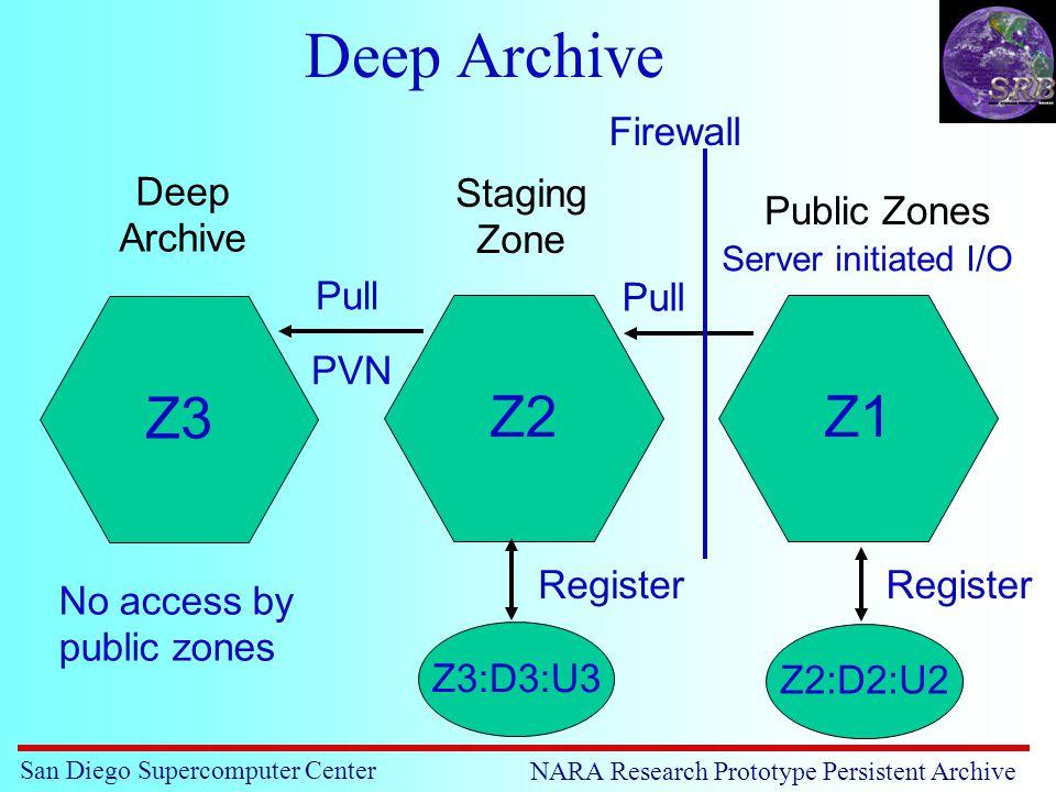 San Diego Supercomputer Center NARA Research Prototype Persistent Archive Deep Archive Z2Z1 Z3 Z2:D2:U2 Register Z3:D3:U3 Register Pull Firewall Server initiated I/O Deep Archive Staging Zone Public Zones No access by public zones PVN