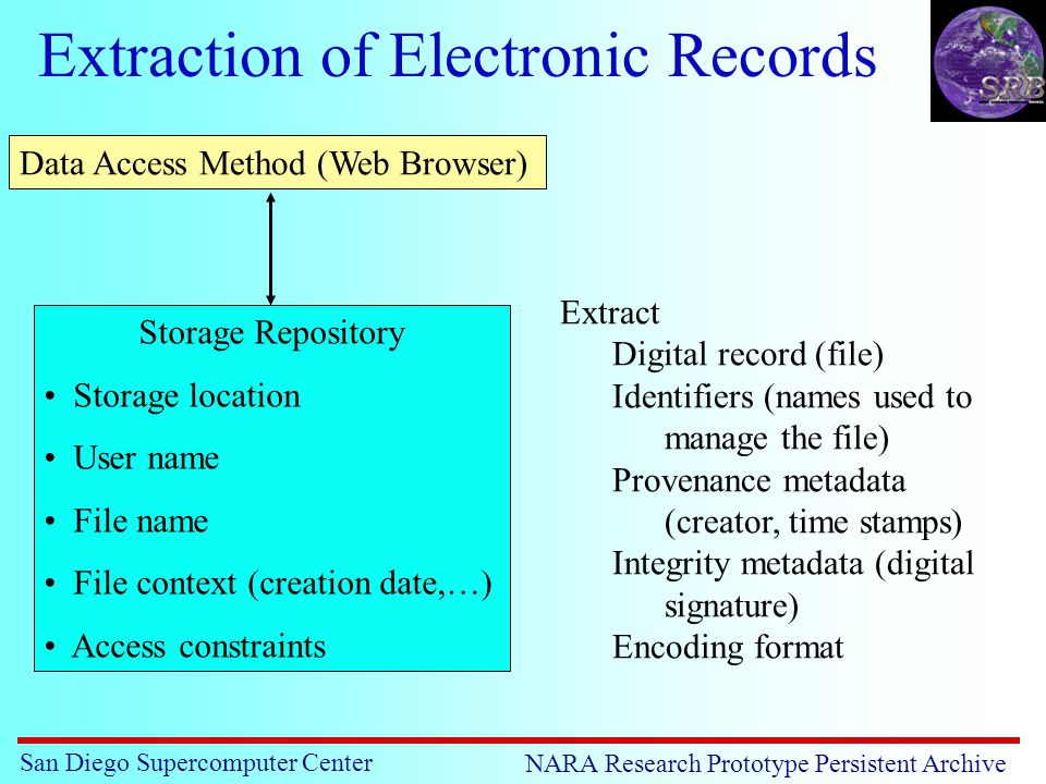 San Diego Supercomputer Center NARA Research Prototype Persistent Archive Extraction of Electronic Records Storage Repository Storage location User name File name File context (creation date,…) Access constraints Data Access Method (Web Browser) Extract Digital record (file) Identifiers (names used to manage the file) Provenance metadata (creator, time stamps) Integrity metadata (digital signature) Encoding format
