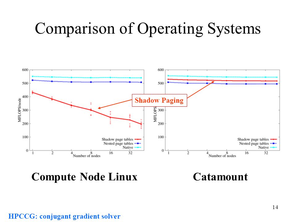 14 CatamountCompute Node Linux Comparison of Operating Systems HPCCG: conjugant gradient solver Shadow Paging